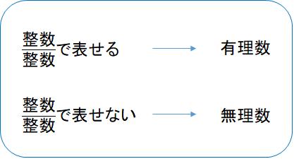 は 無理 数 と 【中3数学】有理数と無理数とはなんだろう??